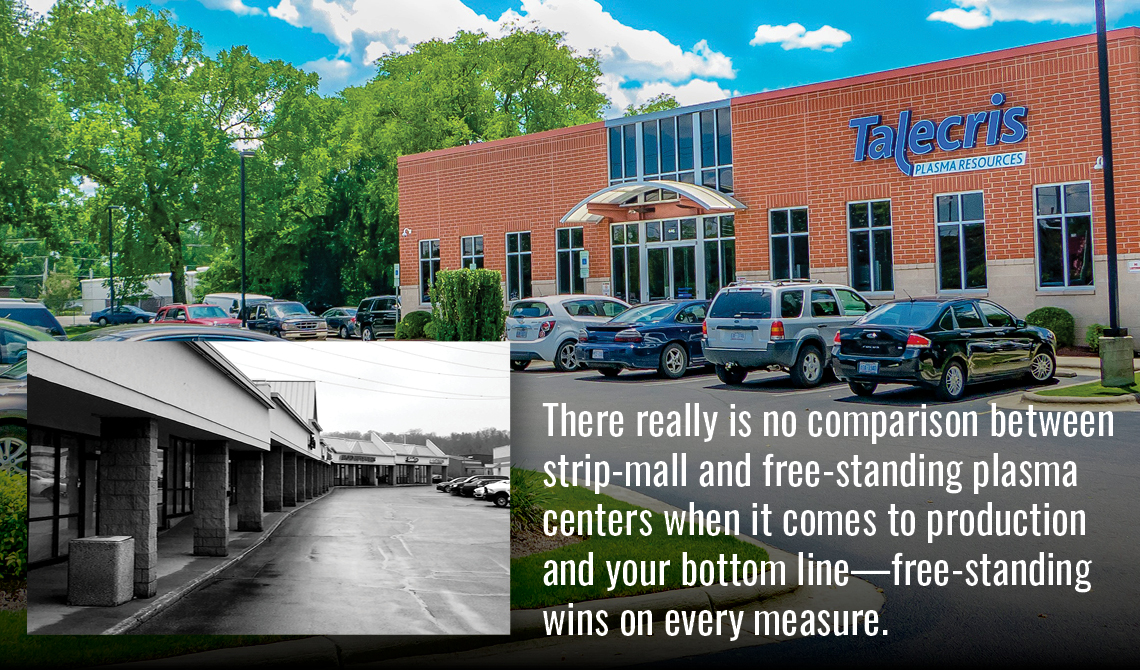 There really is no comparison between strip-mall and free-standing plasma centers when it comes to production and your bottom line—free-standing wins on every measure.