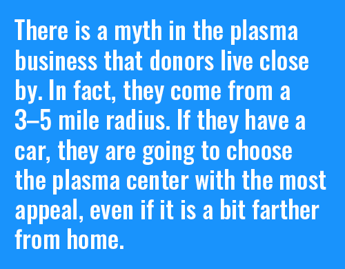 There is a myth in the plasma business that donors live close by. In fact, they come from a 3–5 mile radius. If they have a car, they are going to choose the plasma center with the most appeal, even if it is a bit farther from home.