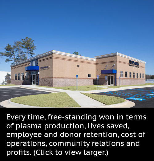 Every time, free-standing won in terms of plasma production, lives saved, employee and donor retention, cost of operations, community relations and profits.