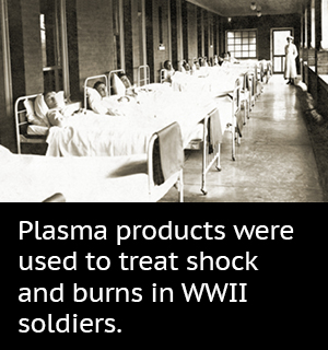 Plasma products were used to treat shock and burns in WWII soldiers.